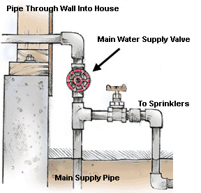 How To Shut Off Main Water Supply To Your Home Pac